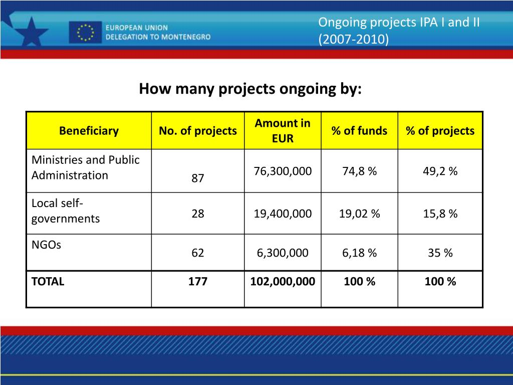 Ongoing projects IPA I and II (2007-2010)