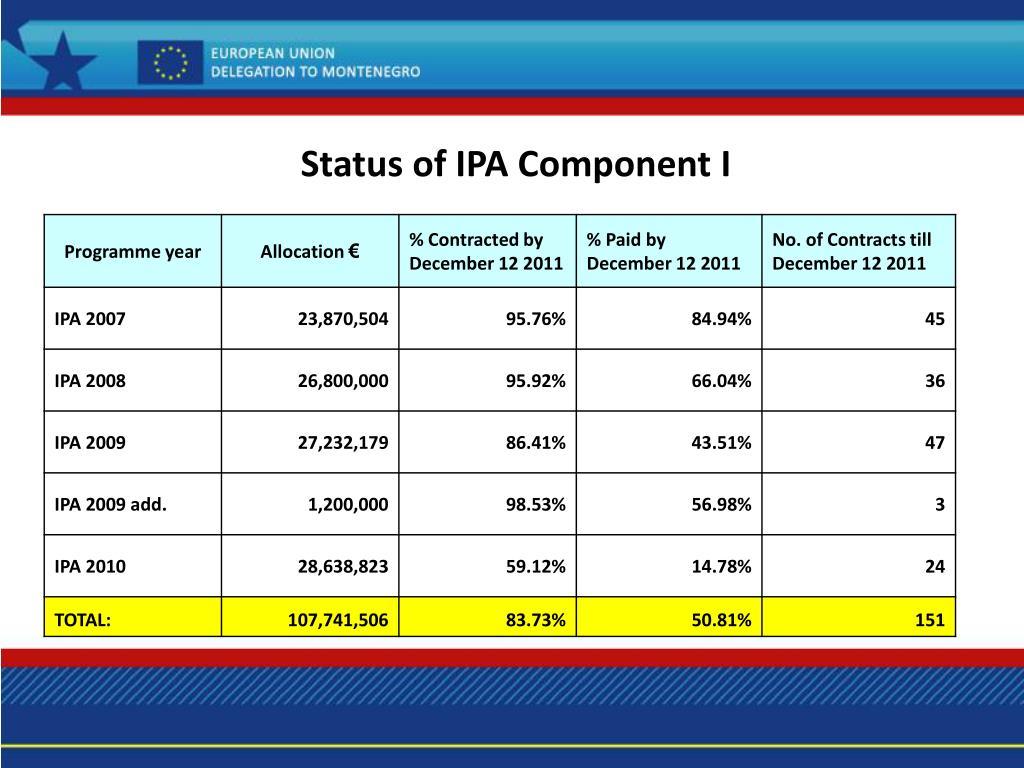 Status of IPA Component I