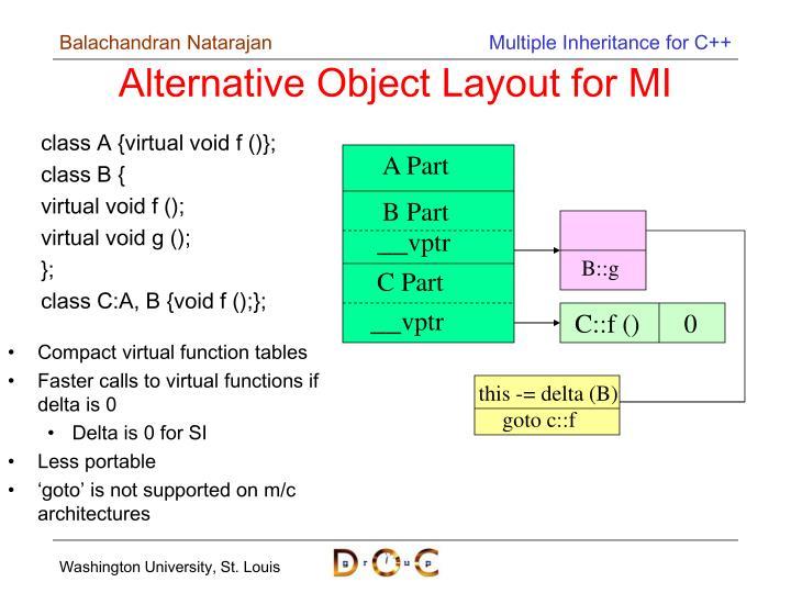 Alternative Object Layout for MI