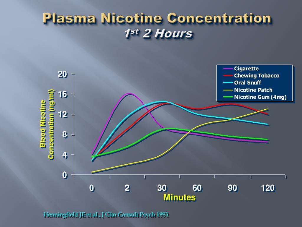 Plasma Nicotine Concentration