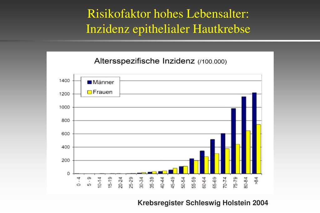 Risikofaktor hohes Lebensalter: