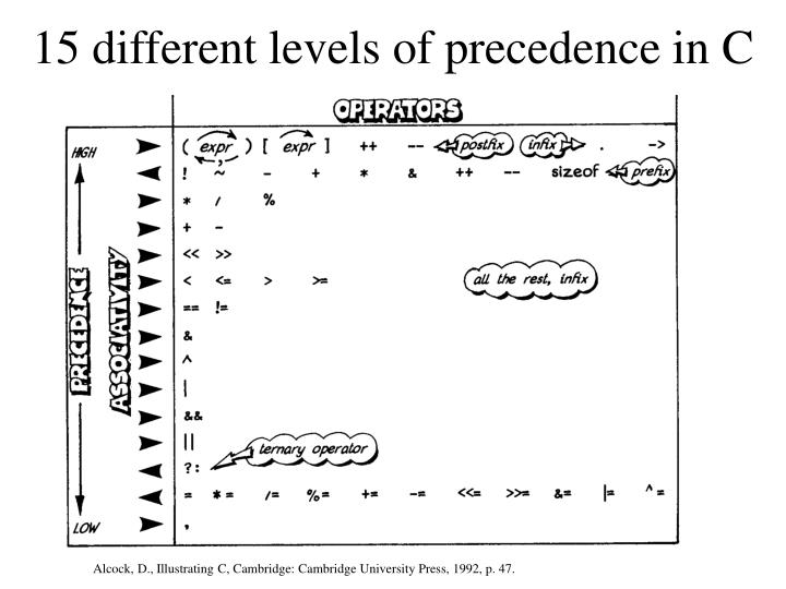 15 different levels of precedence in C