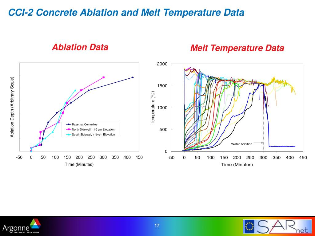 CCI-2 Concrete Ablation and Melt Temperature Data