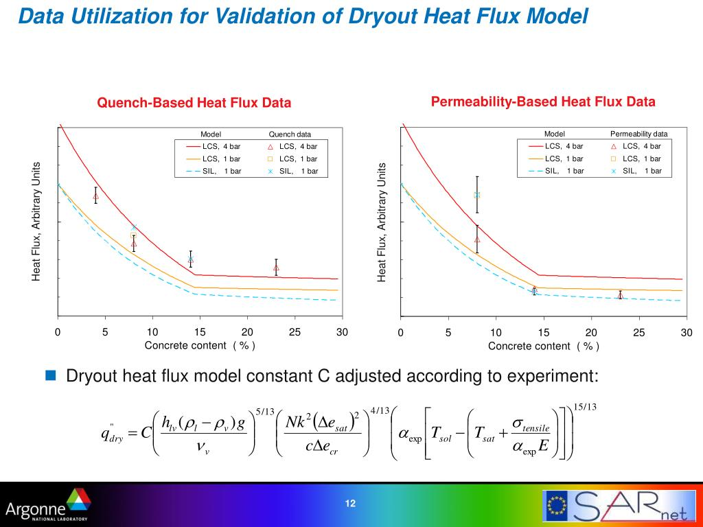 Data Utilization for Validation of Dryout Heat Flux Model