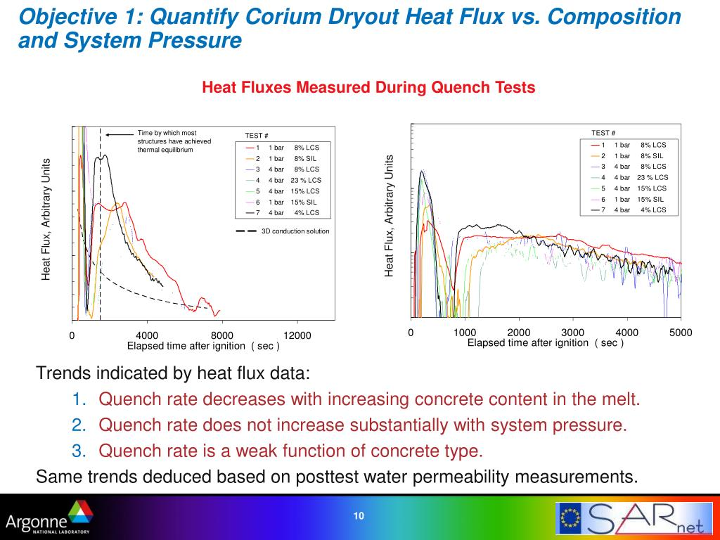 Trends indicated by heat flux data: