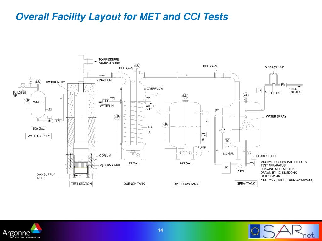 Overall Facility Layout for MET and CCI Tests