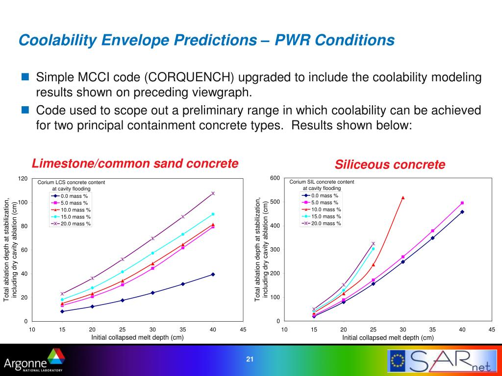 Simple MCCI code (CORQUENCH) upgraded to include the coolability modeling results shown on preceding viewgraph.