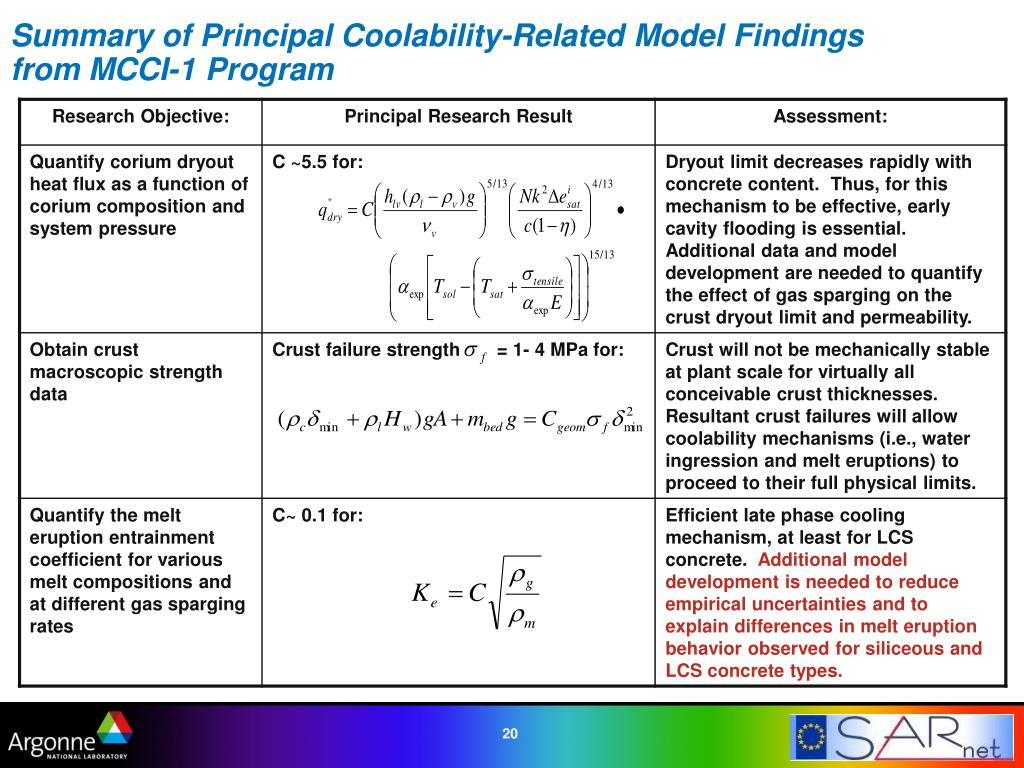 Summary of Principal Coolability-Related Model Findings from MCCI-1 Program