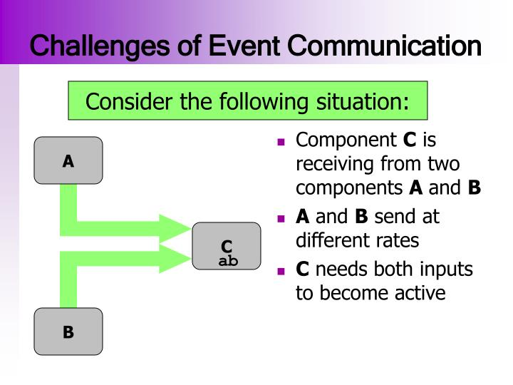Challenges of Event Communication
