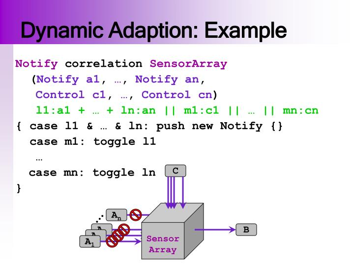 Dynamic Adaption: Example