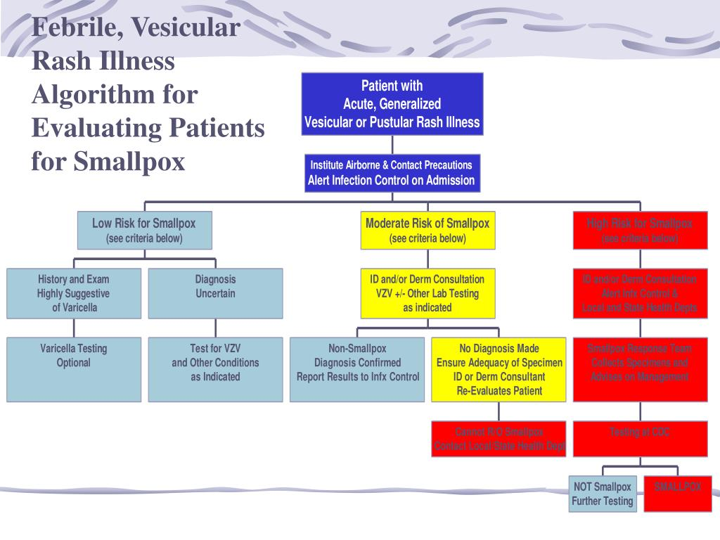 Febrile, Vesicular Rash Illness Algorithm for Evaluating Patients for Smallpox