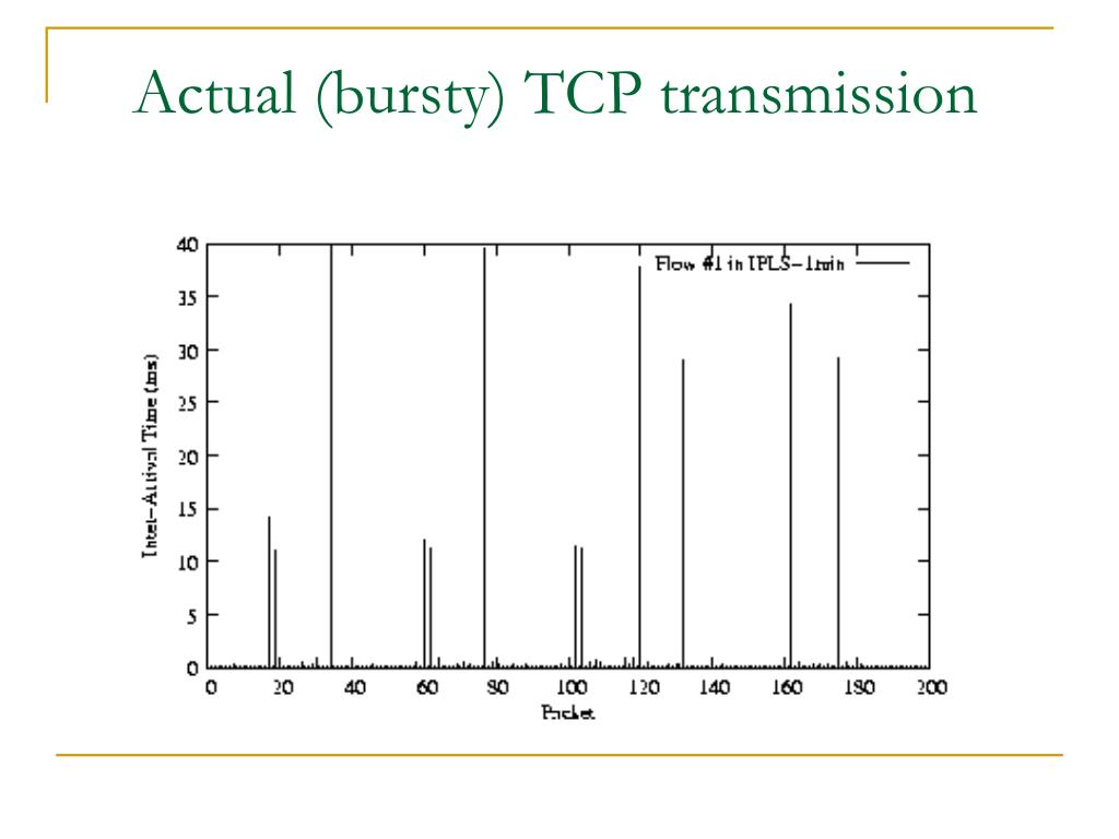 Actual (bursty) TCP transmission