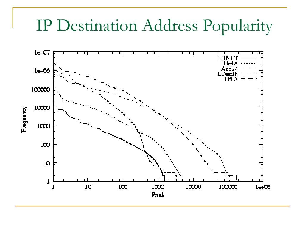 IP Destination Address Popularity