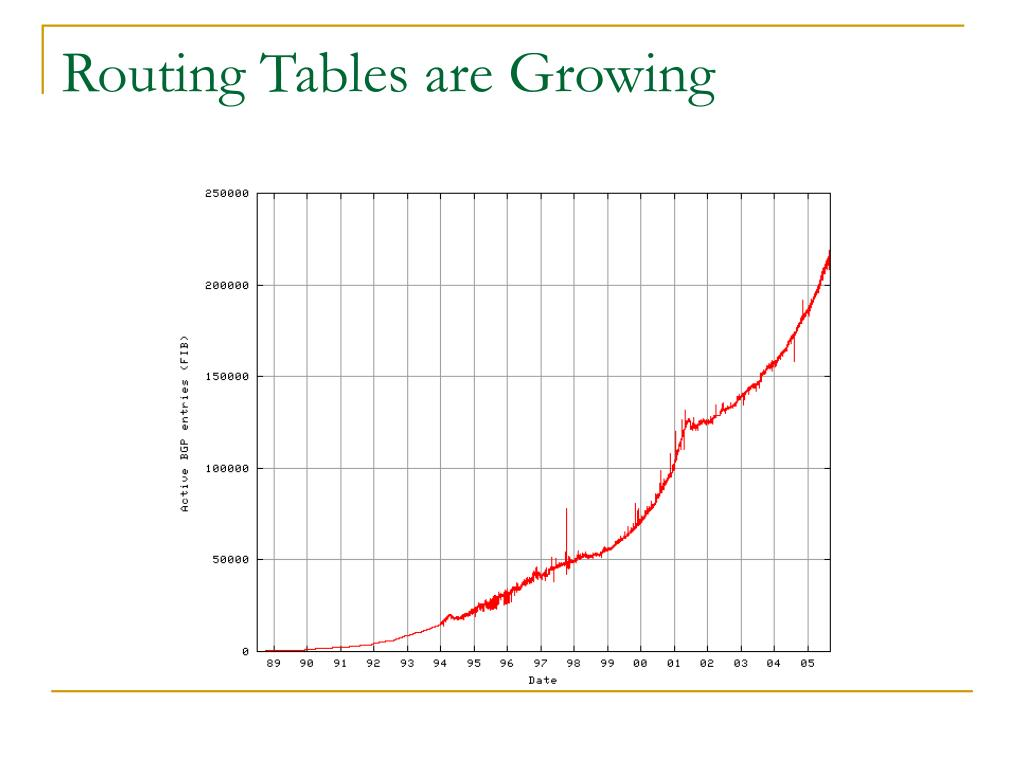 Routing Tables are Growing