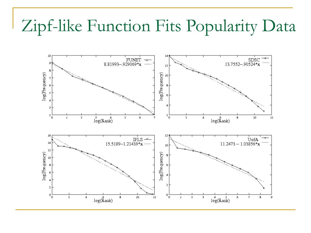 Zipf-like Function Fits Popularity Data