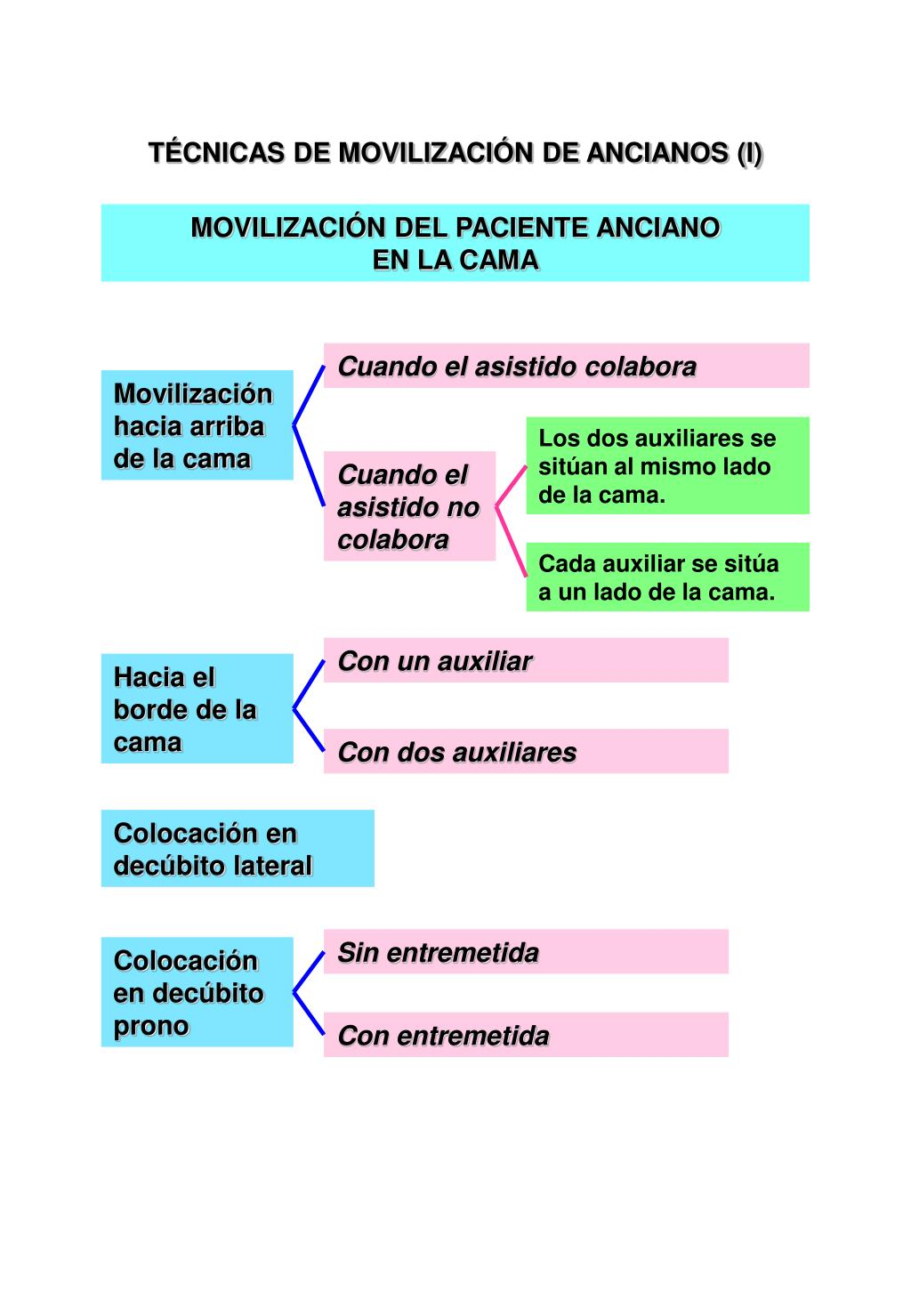 TÉCNICAS DE MOVILIZACIÓN DE ANCIANOS (I)