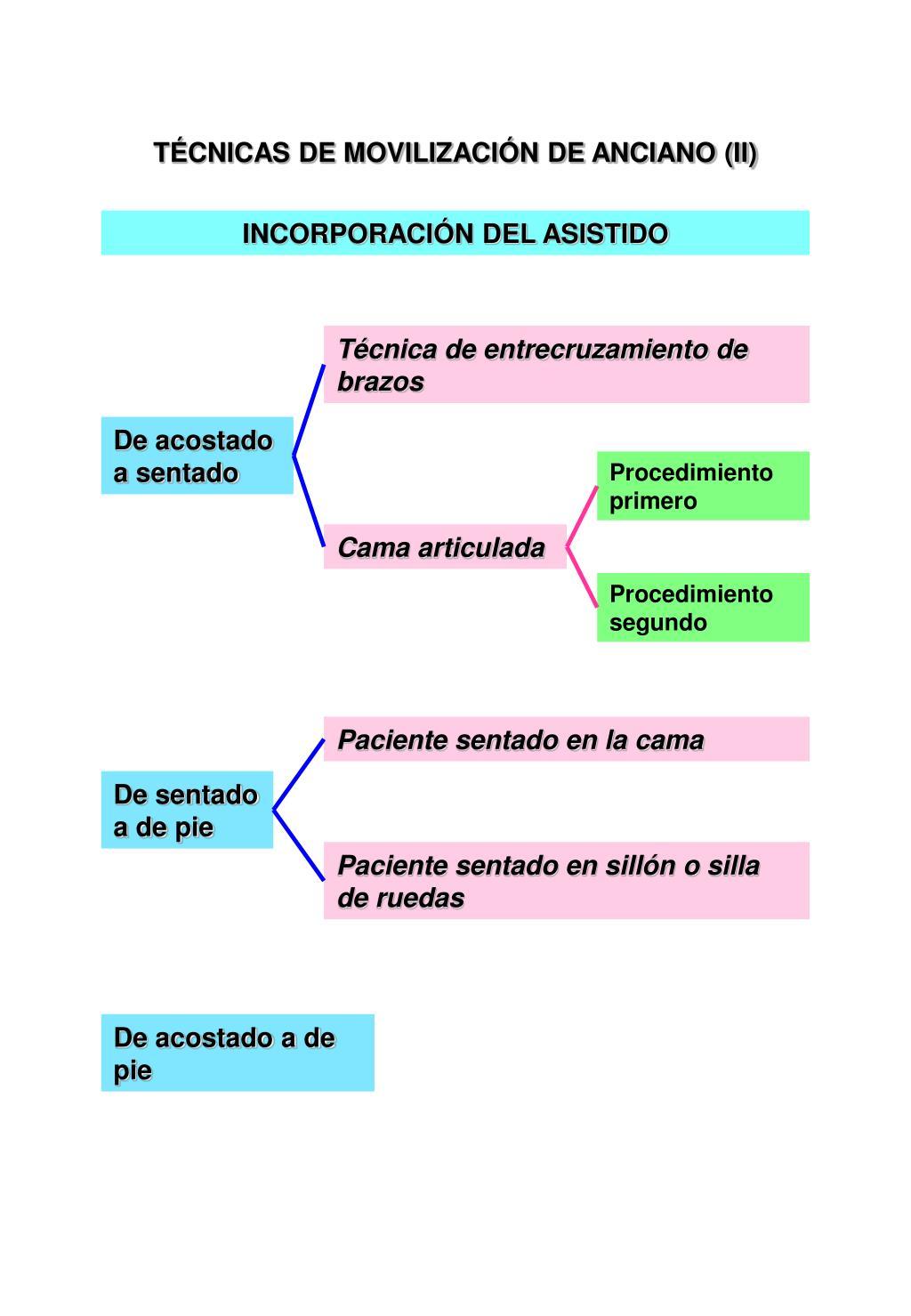 TÉCNICAS DE MOVILIZACIÓN DE ANCIANO (II)
