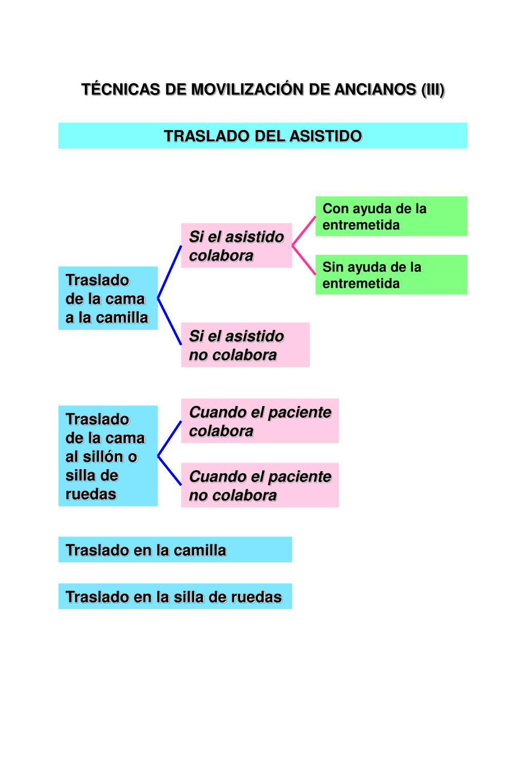TÉCNICAS DE MOVILIZACIÓN DE ANCIANOS (III)