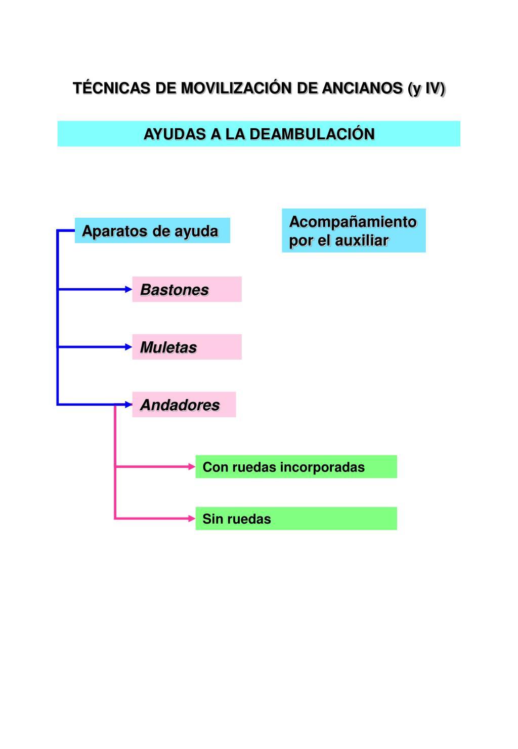 TÉCNICAS DE MOVILIZACIÓN DE ANCIANOS (y IV)