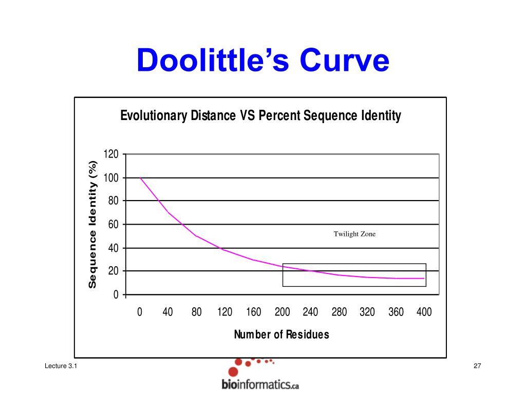 Doolittle's Curve