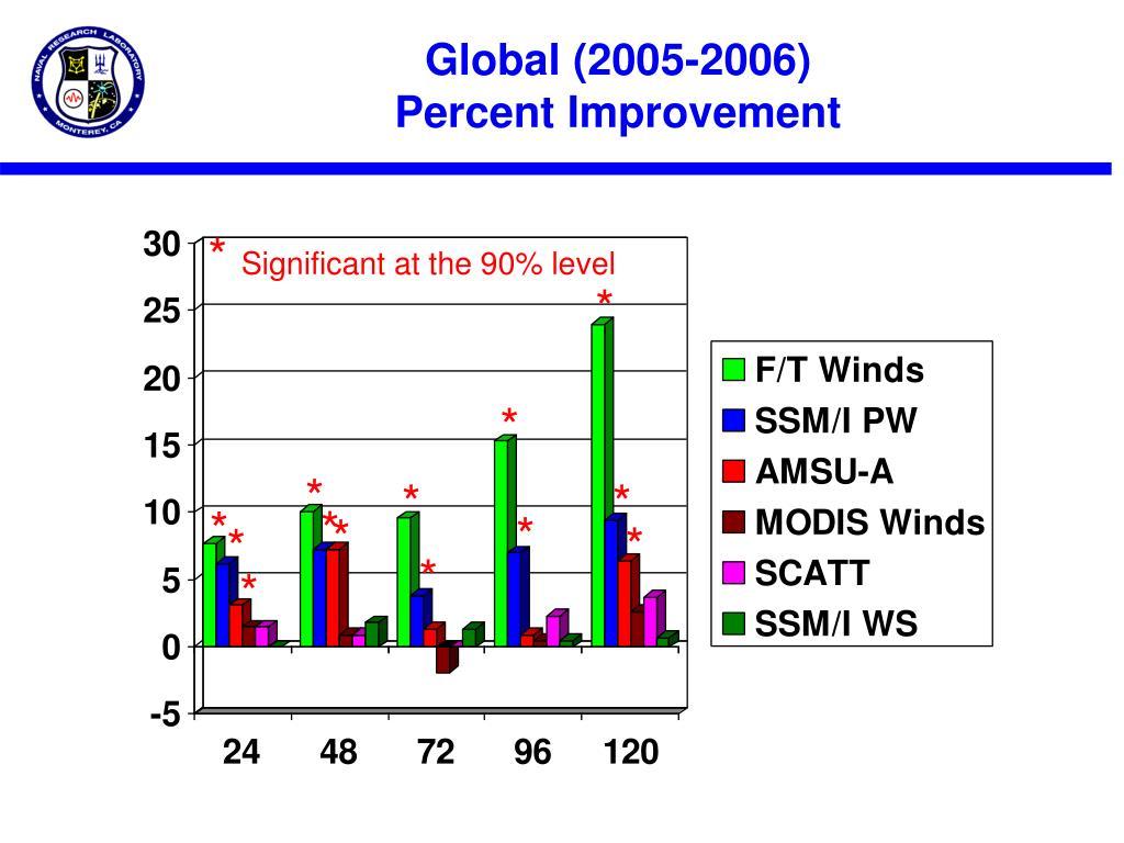 Global (2005-2006)