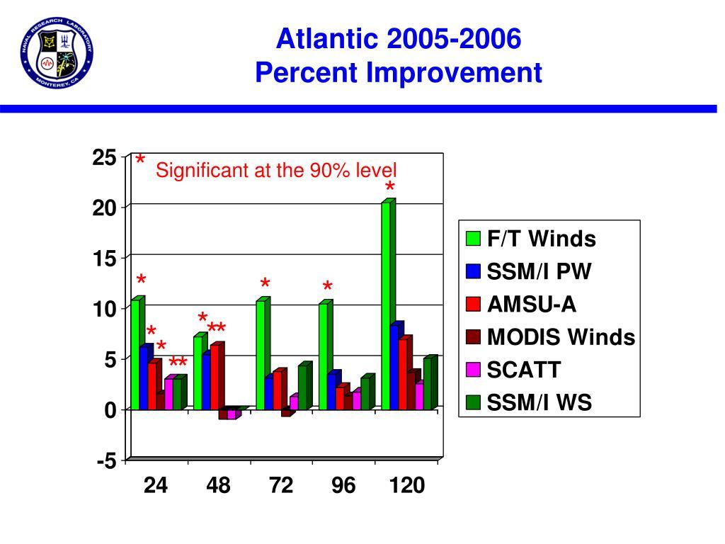Atlantic 2005-2006