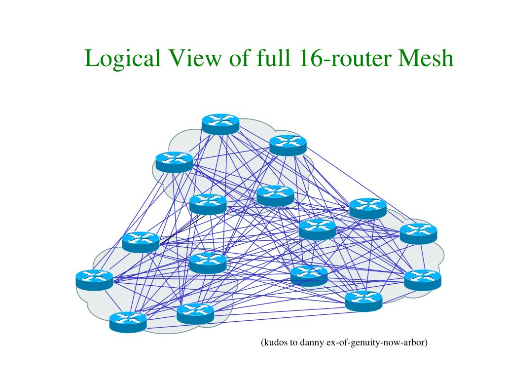 Logical View of full 16-router Mesh