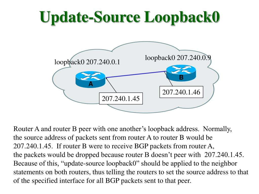 Update-Source Loopback0