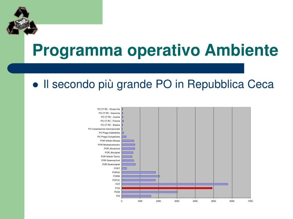 Programma operativo Ambiente