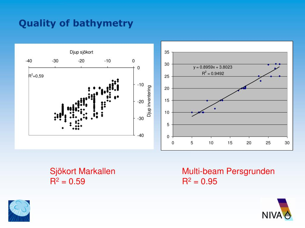 Quality of bathymetry