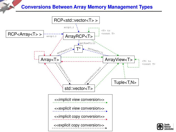 Conversions Between Array Memory Management Types