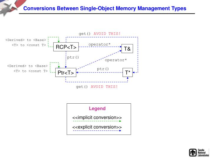 Conversions Between Single-Object Memory Management Types