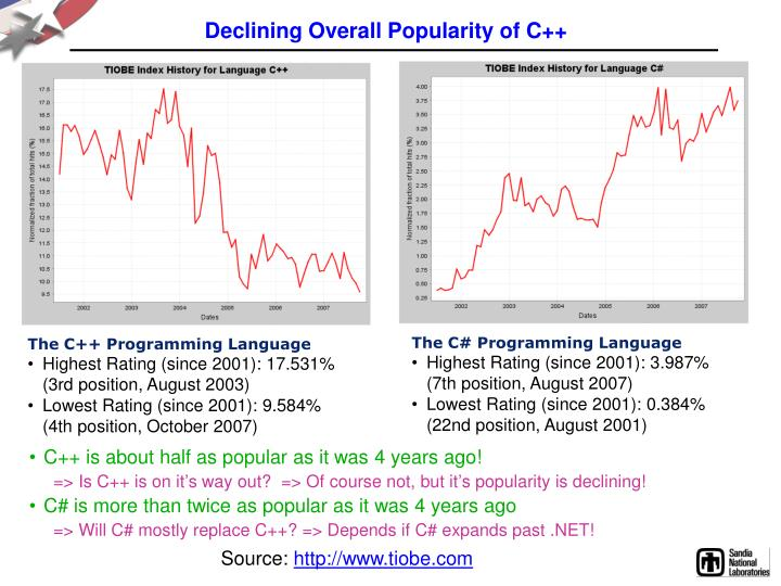 Declining Overall Popularity of C++