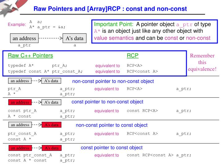 Raw Pointers and [Array]RCP : const and non-const