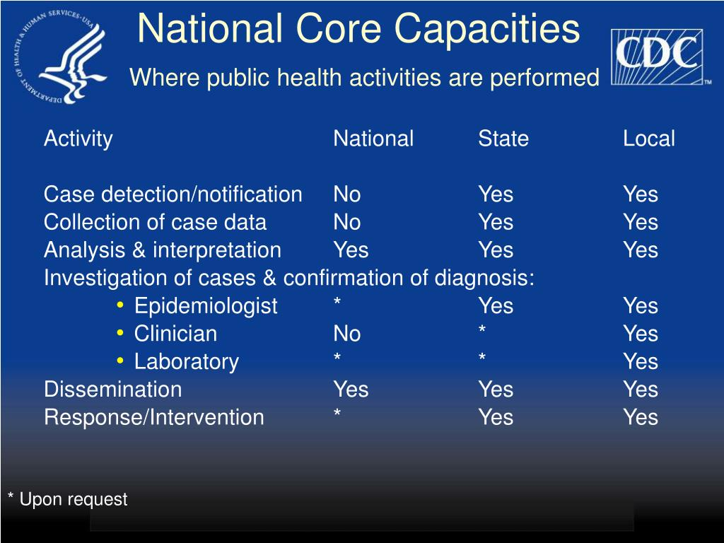 National Core Capacities