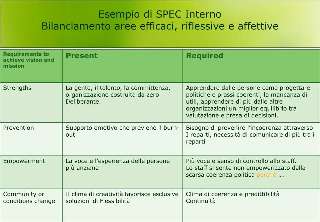 Esempio di SPEC Interno