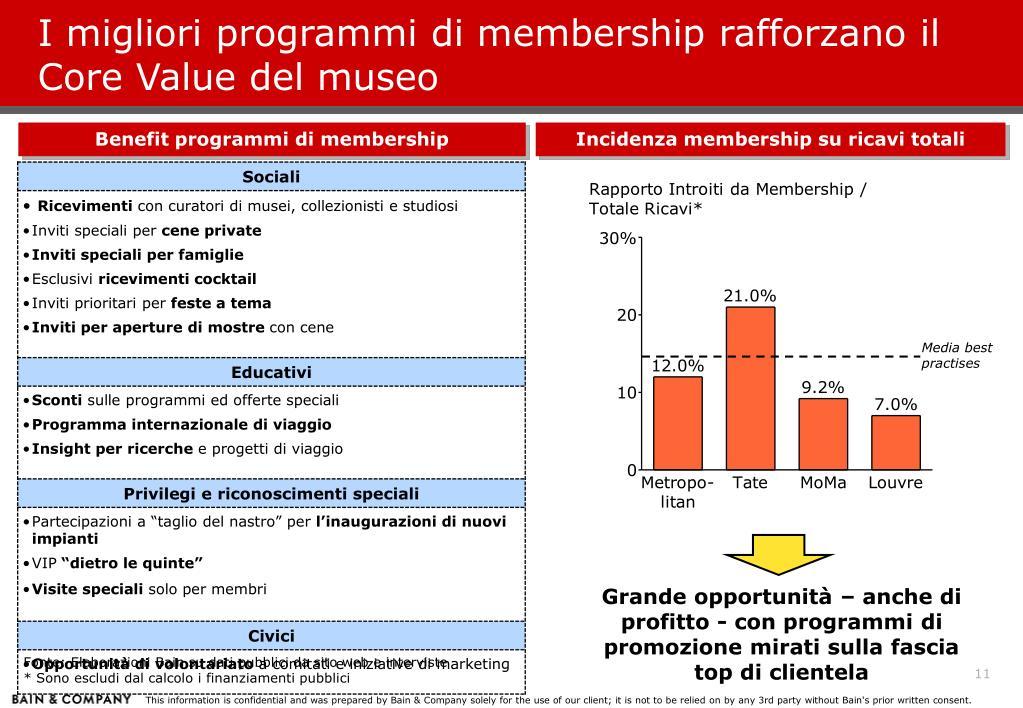 I migliori programmi di membership rafforzano il Core Value del museo