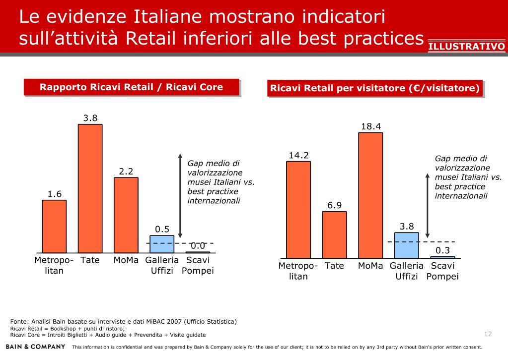Le evidenze Italiane mostrano indicatori sull'attività Retail inferiori alle best practices