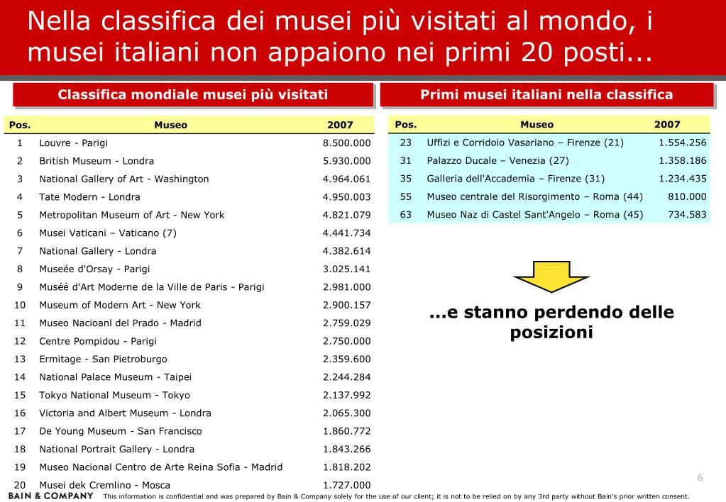 Nella classifica dei musei più visitati al mondo, i musei italiani non appaiono nei primi 20 posti...