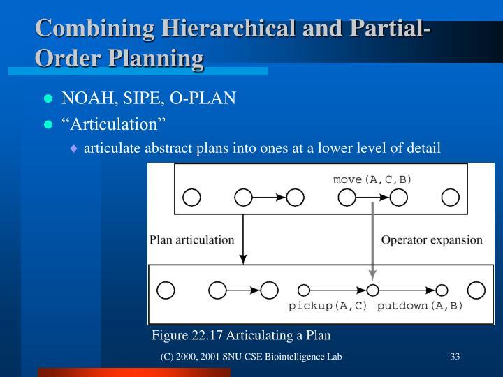 Figure 22.17 Articulating a Plan