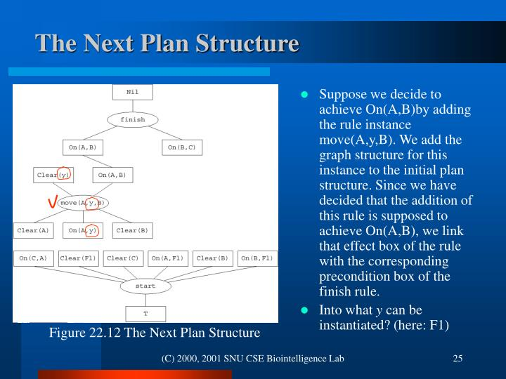 Figure 22.12 The Next Plan Structure