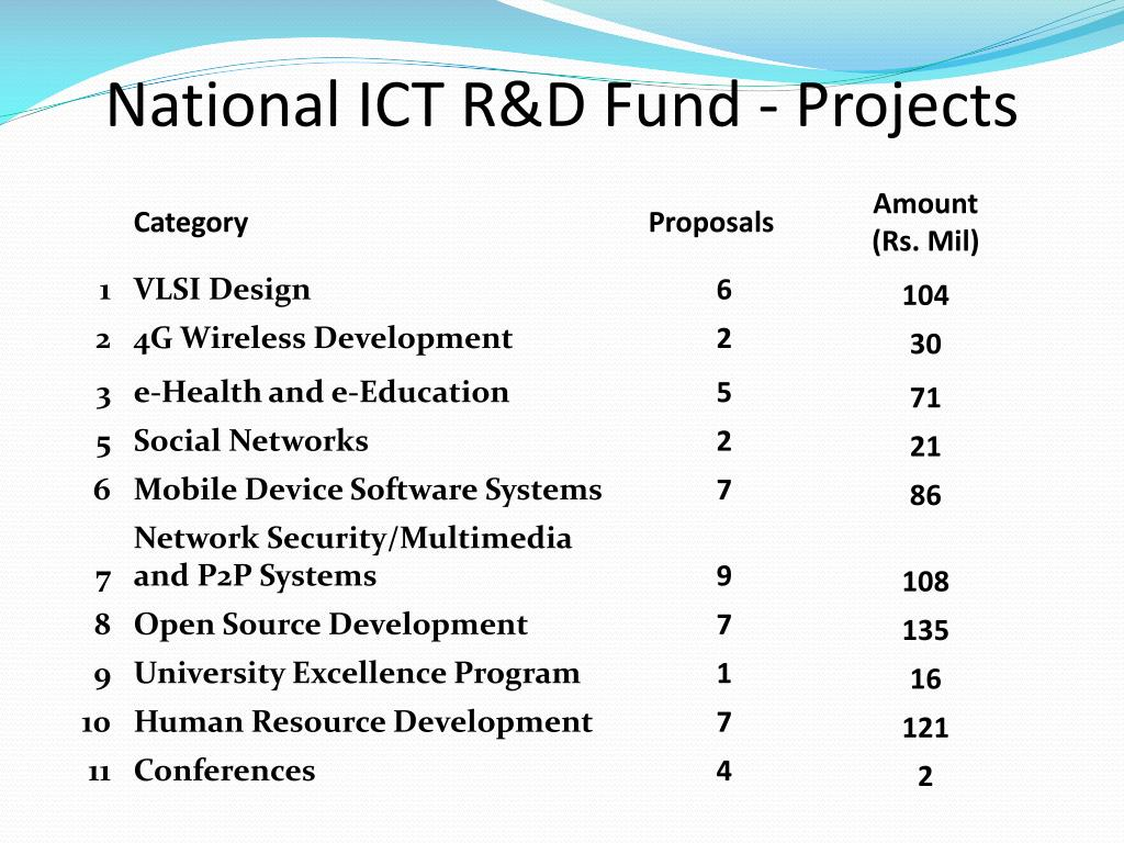 National ICT R&D Fund - Projects