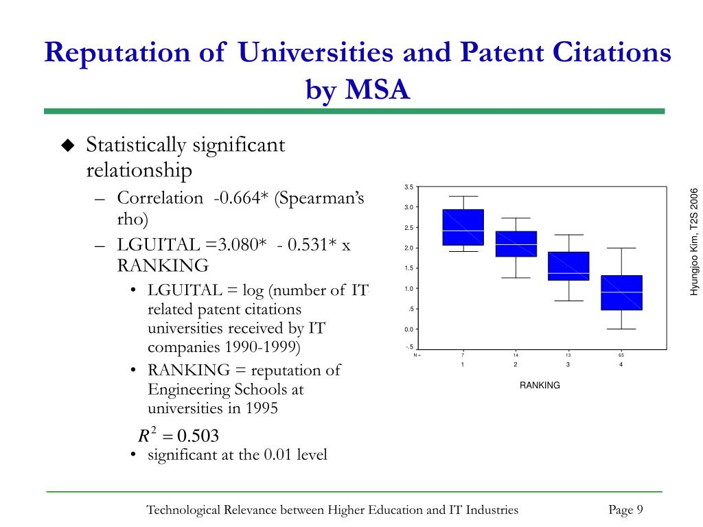 Reputation of Universities and Patent Citations