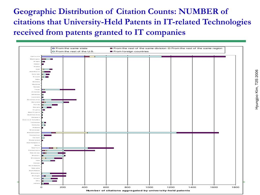 Geographic Distribution of Citation Counts: NUMBER of citations that University-Held Patents in IT-related Technologies received from patents granted to IT companies