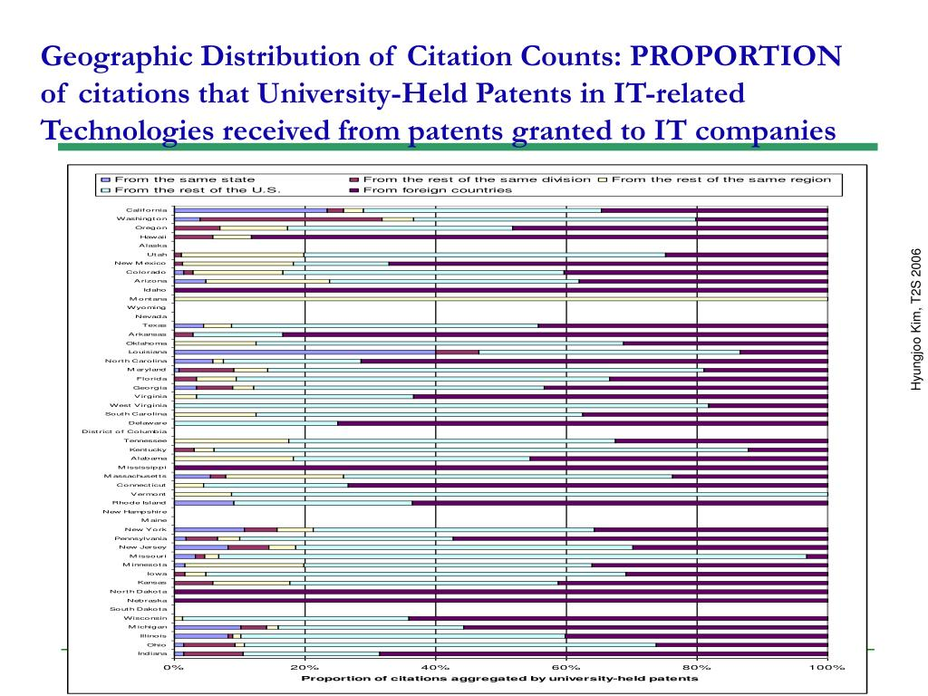 Geographic Distribution of Citation Counts: PROPORTION of citations that University-Held Patents in IT-related Technologies received from patents granted to IT companies