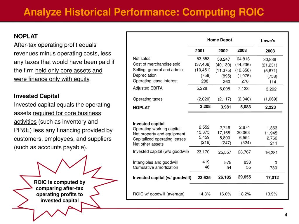 ROIC is computed by comparing after-tax operating profits to invested capital