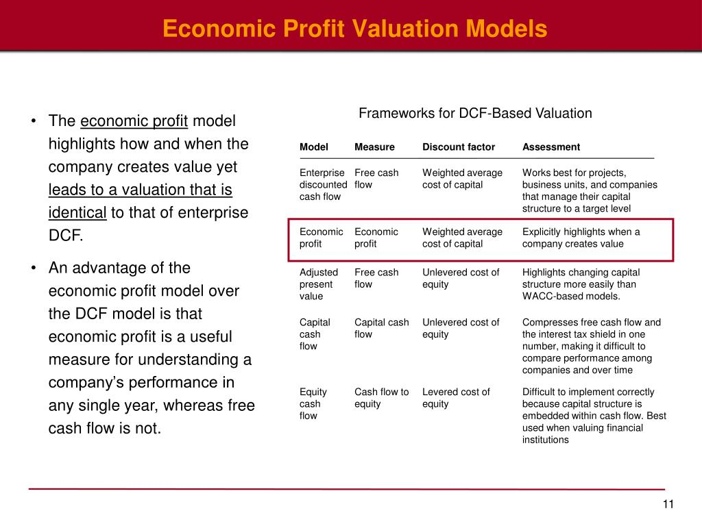 Frameworks for DCF-Based Valuation