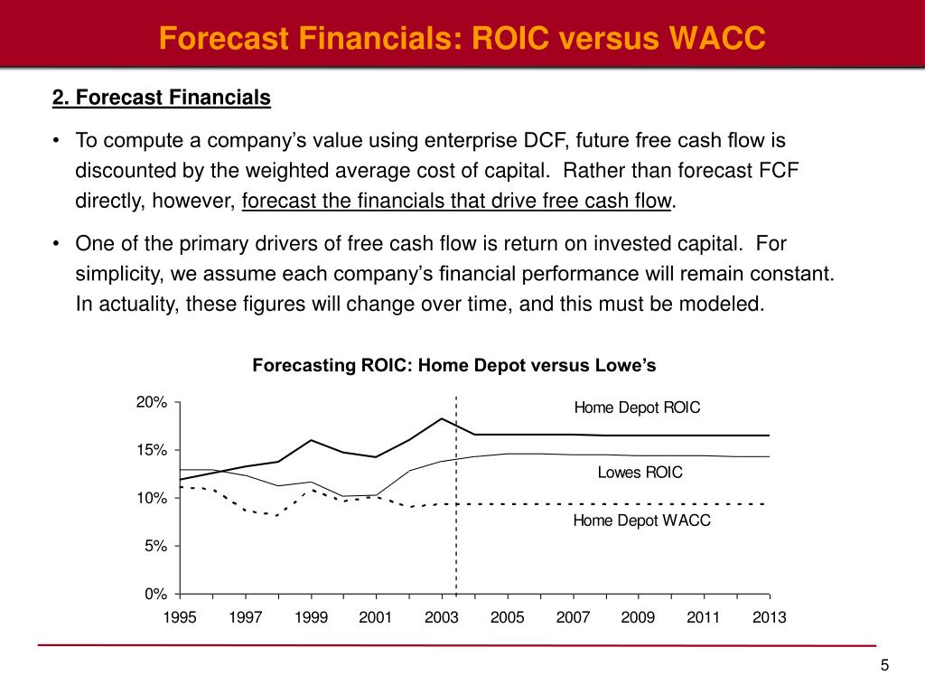 Forecast Financials: ROIC versus WACC