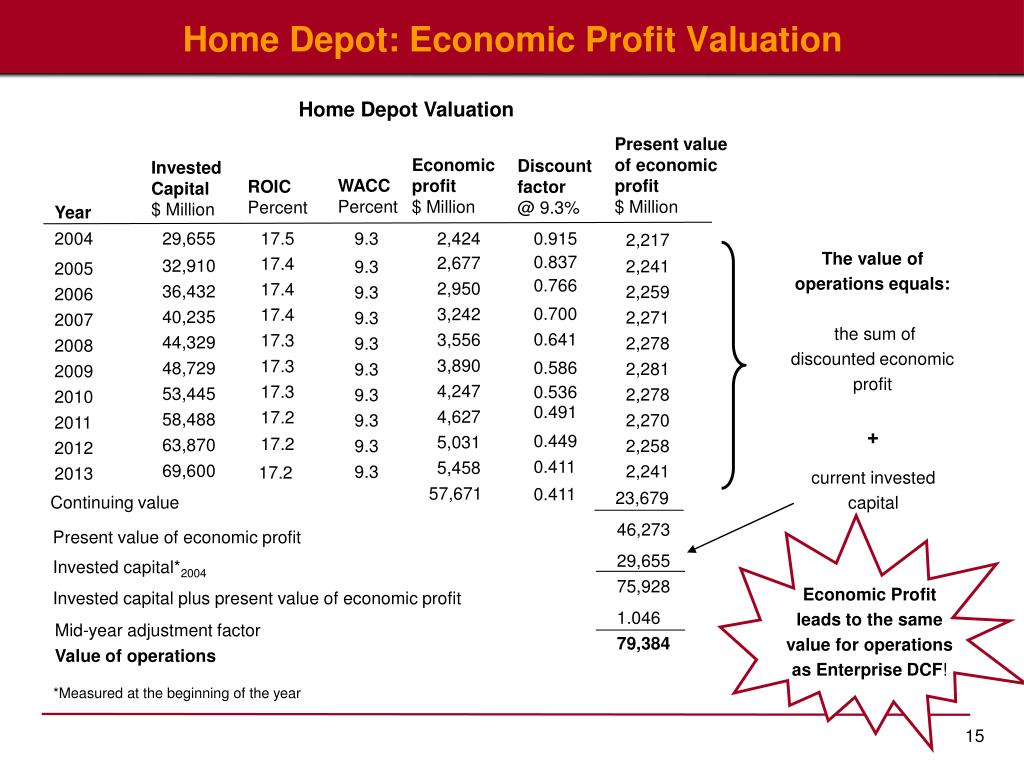 Home Depot: Economic Profit Valuation