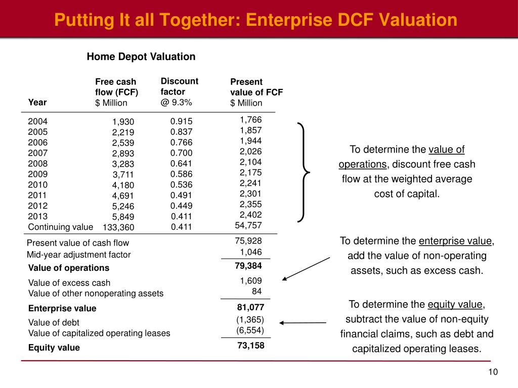 Putting It all Together: Enterprise DCF Valuation